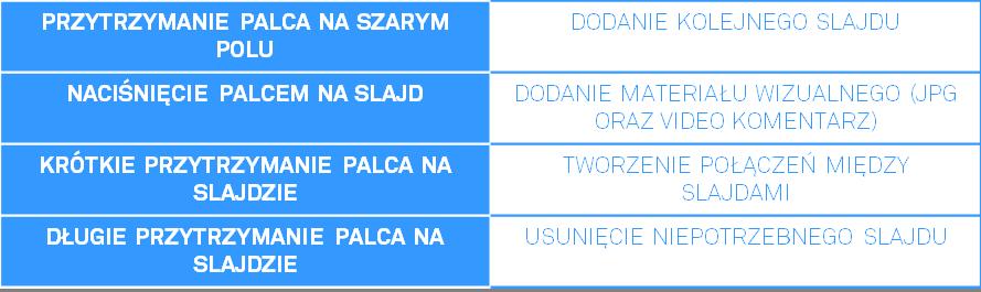 DBE tabela funkcji